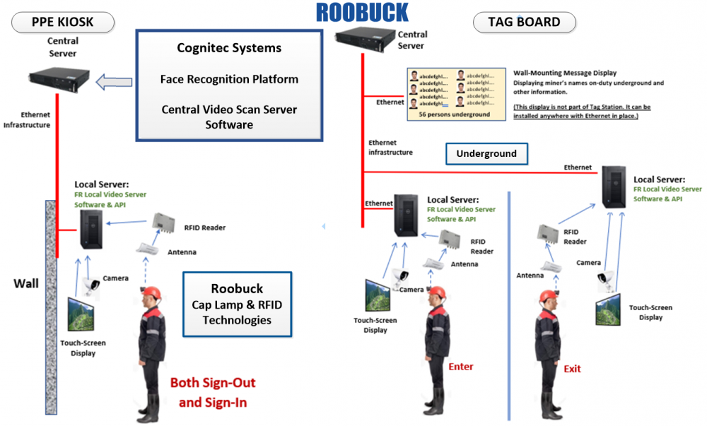 face-recognition-and-electronic-tag-board